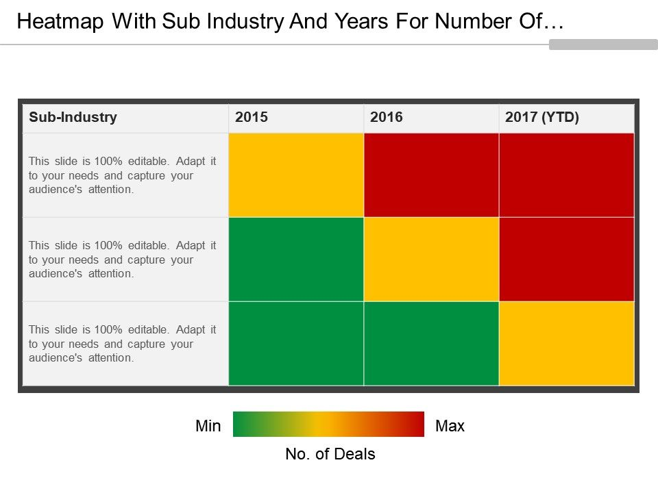 heatmap with sub industry and years for number of deals 3 x 3, Modern powerpoint