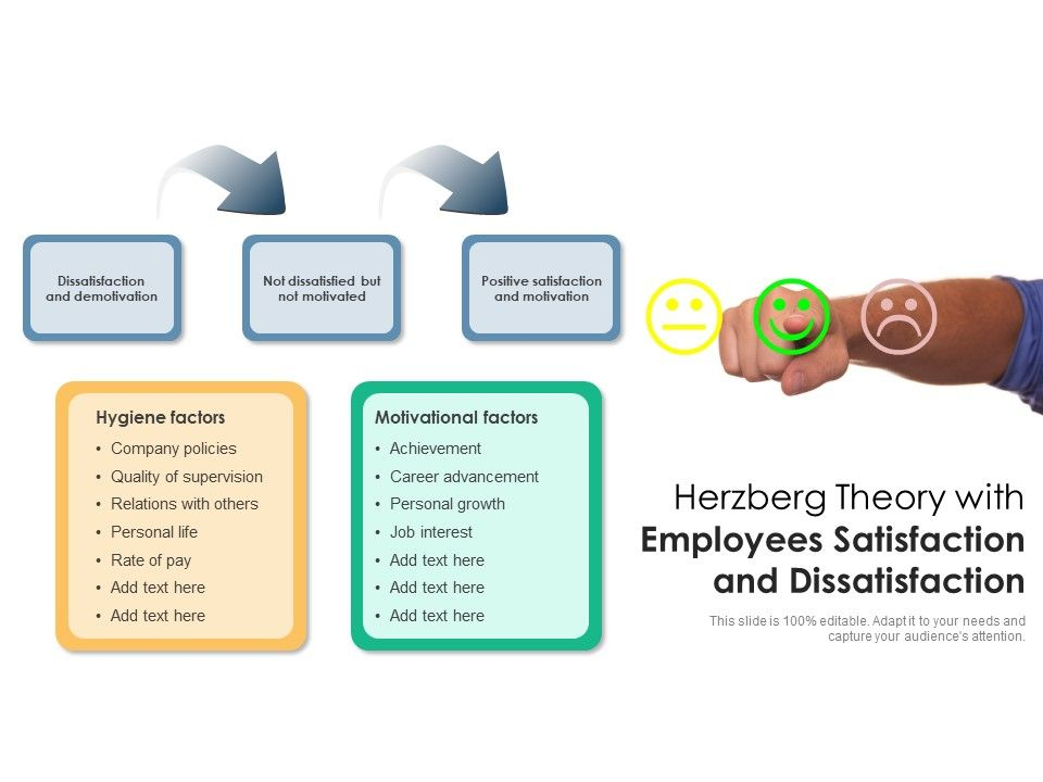 Herzberg Theory With Employees Satisfaction And Dissatisfaction