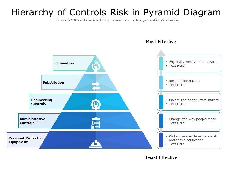 Hierarchy Of Controls Risk In Pyramid Diagram