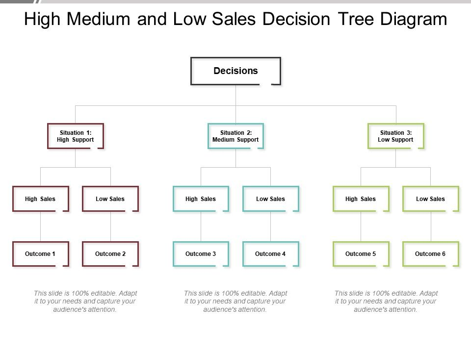 high_medium_and_low_sales_decision_tree_diagram_Slide01
