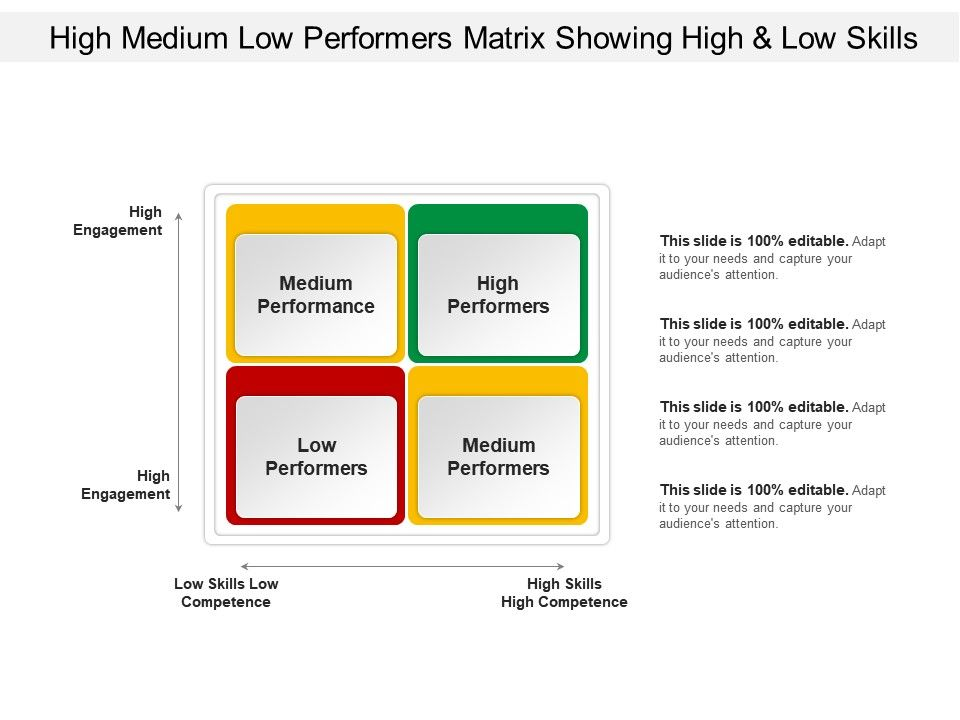 high medium low performers matrix showing high and low