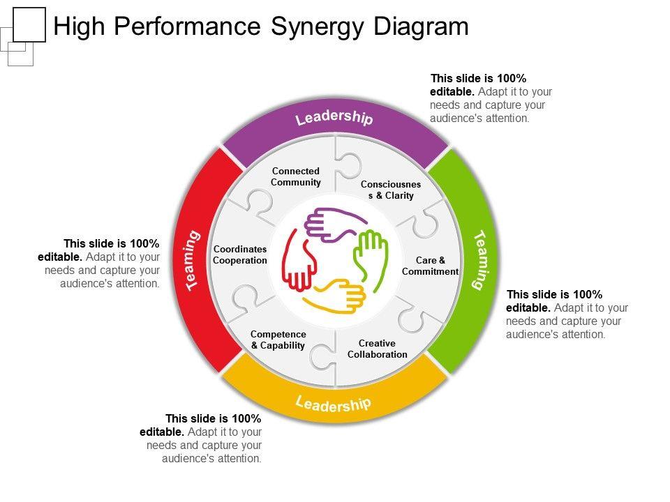 High Performance Synergy Diagram Ppt Sample