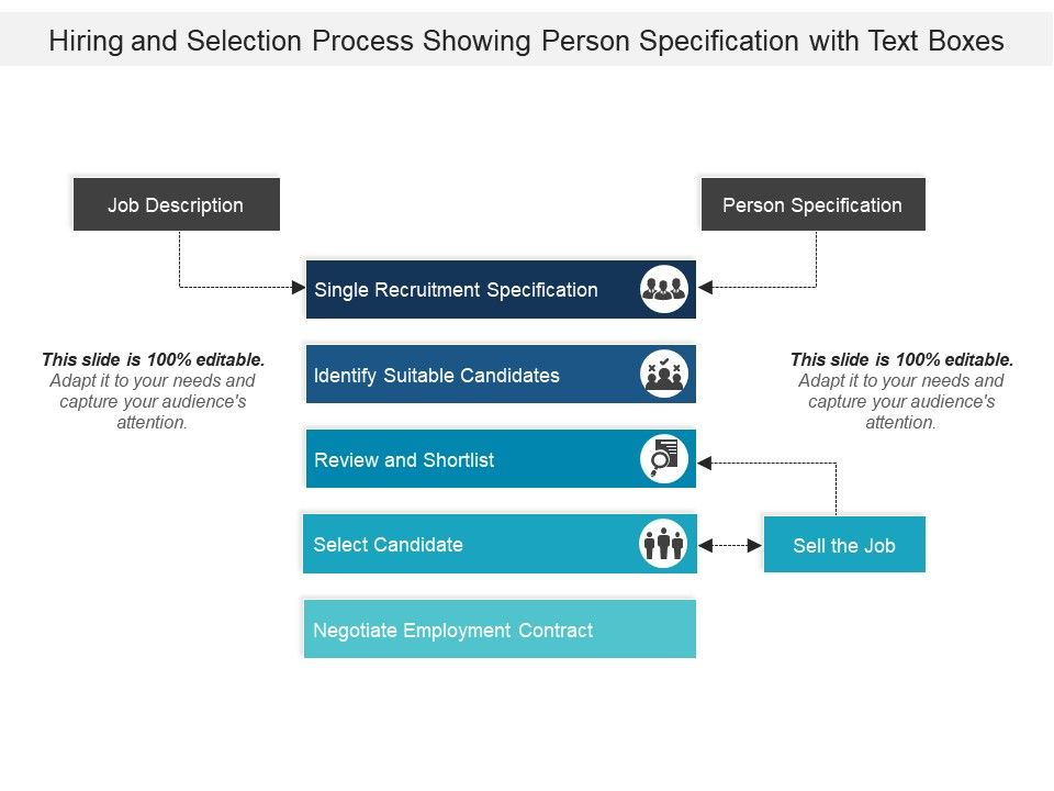 Hiring And Selection Process Showing Person Specification With Text ...