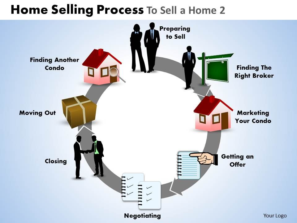 Home Selling Process To Sell A Home Powerpoint Slides And Ppt - Template for selling home