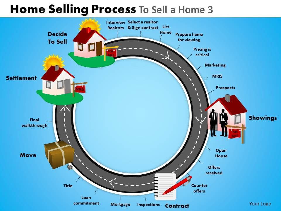 Home Selling Process To Sell A Home 3 Powerpoint Slides And Ppt ...