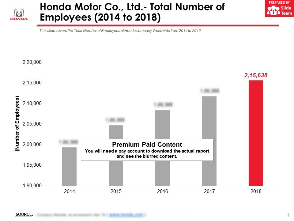Honda Motor Co Ltd Total Number Of Employees 2014-2018