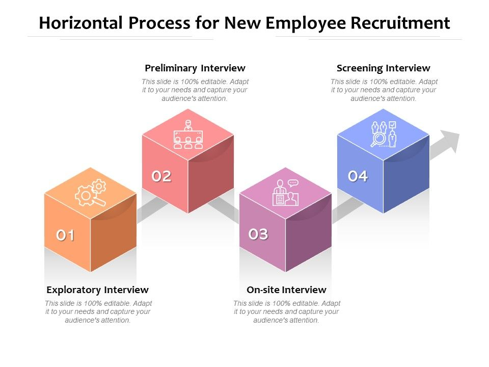 Horizontal Process For New Employee Recruitment