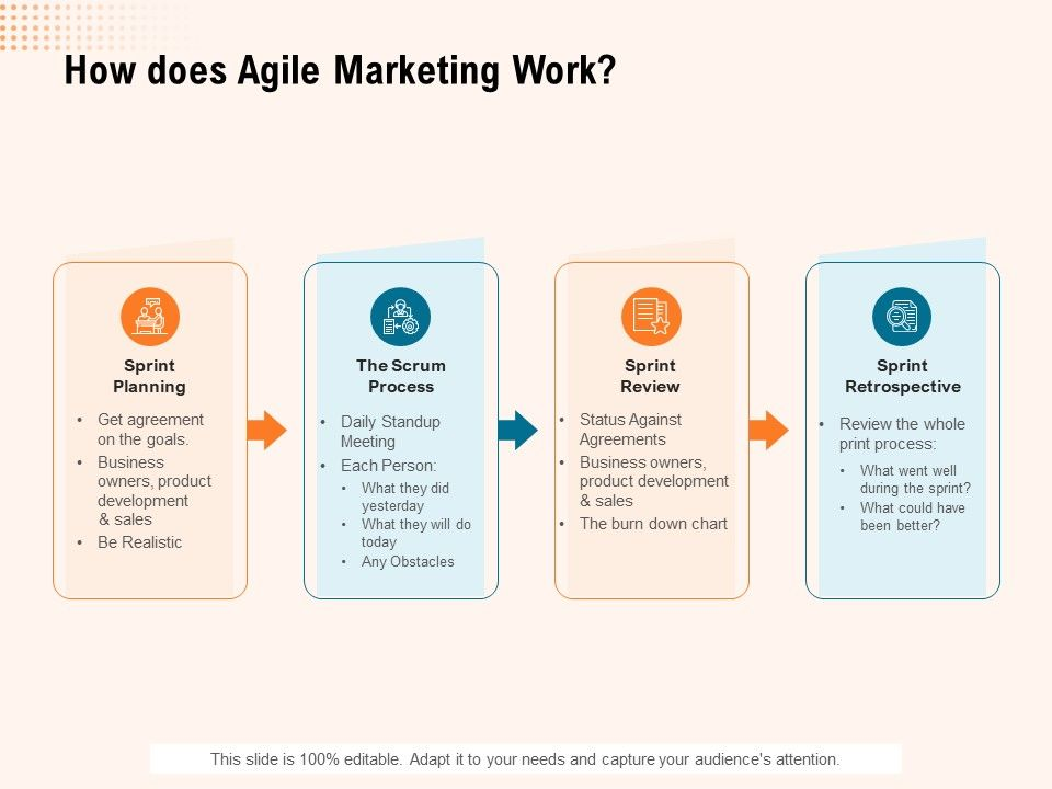 How Does Agile Marketing Work Ppt Powerpoint Presentation Inspiration
