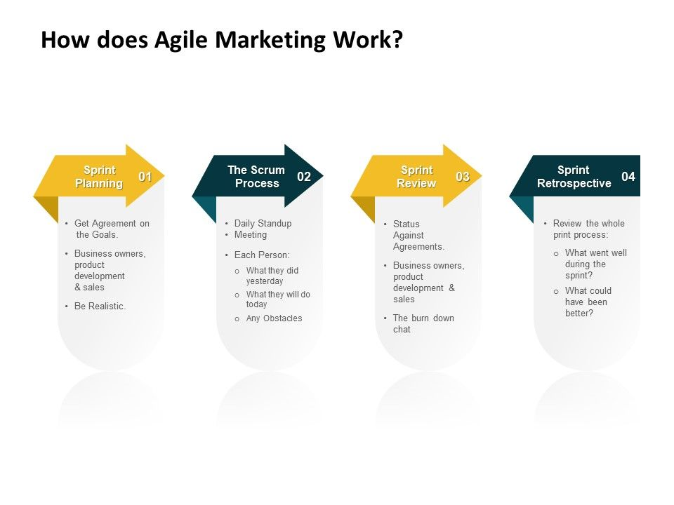 How Does Agile Marketing Work Process Ppt Powerpoint Graphics Design