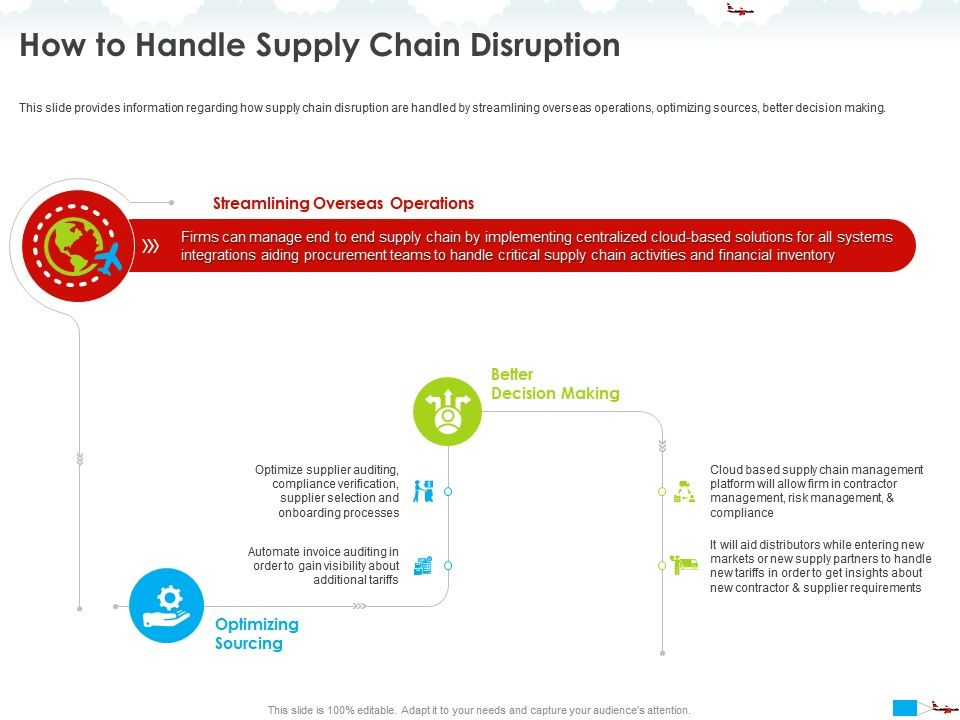 How To Handle Supply Chain Disruption Get Insights Ppt Powerpoint Presentation Visual