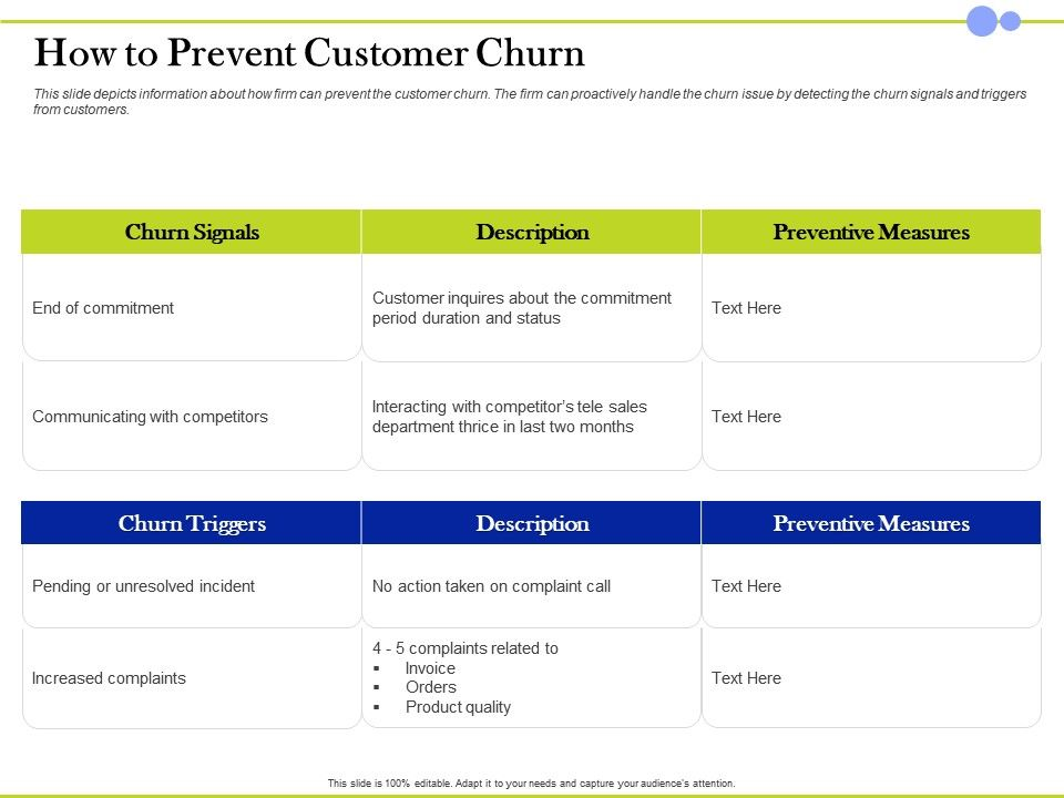 How To Prevent Customer Churn Unresolved Incident Ppt Presentation Background