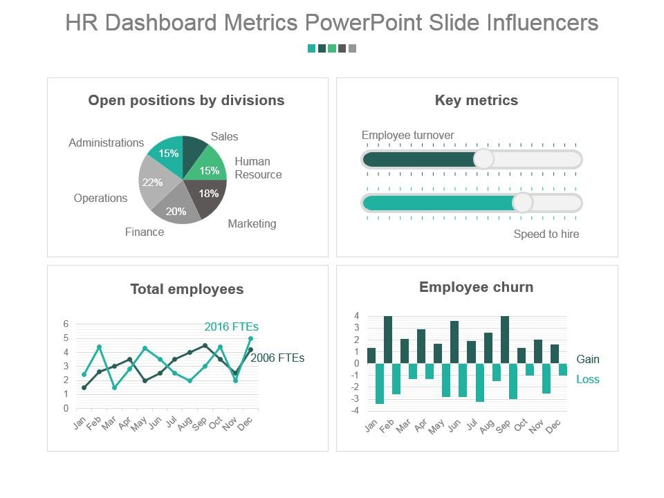 Hr Dashboard Metrics Powerpoint Slide Influencers  Powerpoint