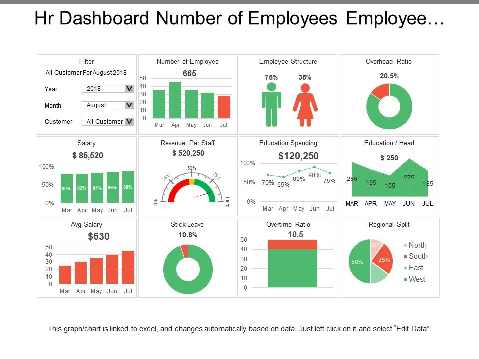 Hr Dashboard Number Of Employees Employee Structure | Templates