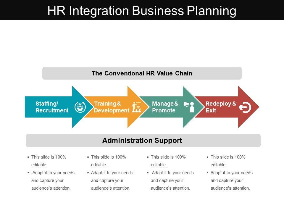 Hr Integration Business Planning Powerpoint Templates Powerpoint