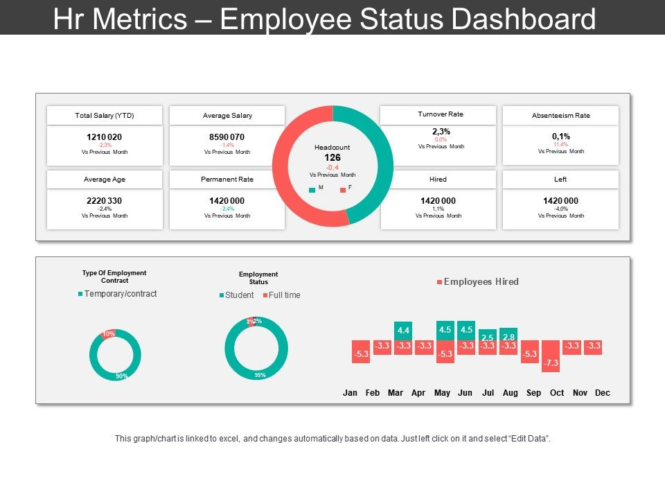 Hr Metrics Employee Status Dashboard Ppt Slide Templates