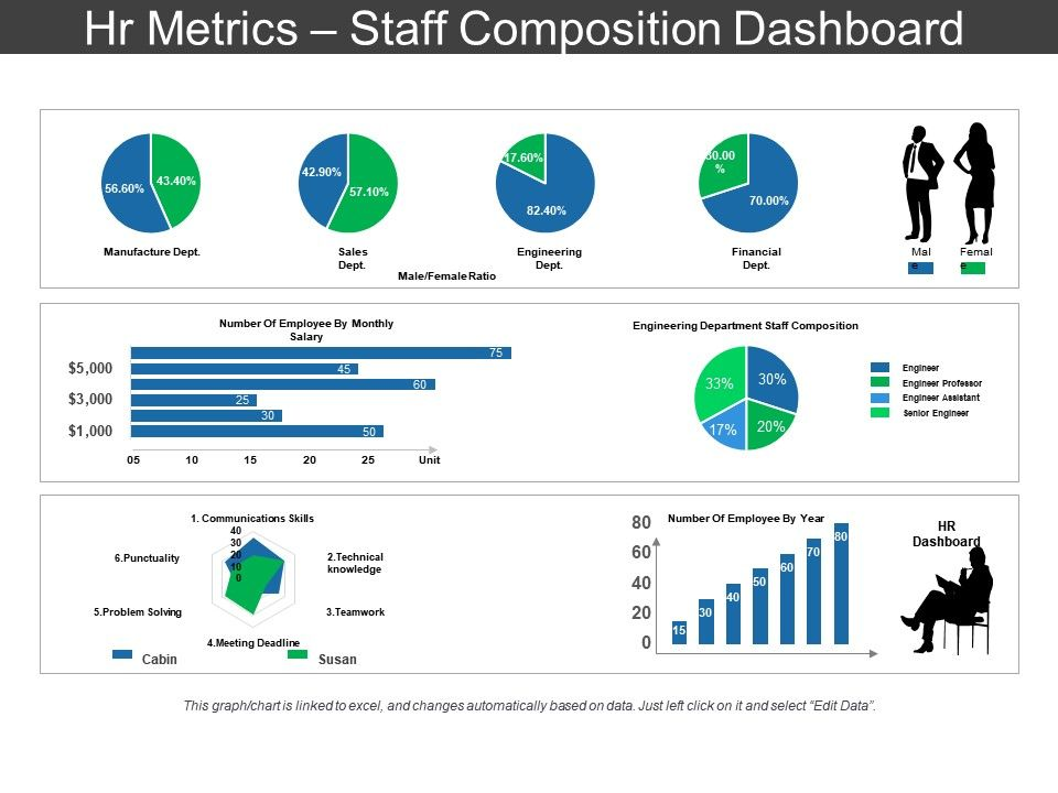 Hr Metrics Staff Composition Dashboard Sample Ppt Files  Powerpoint