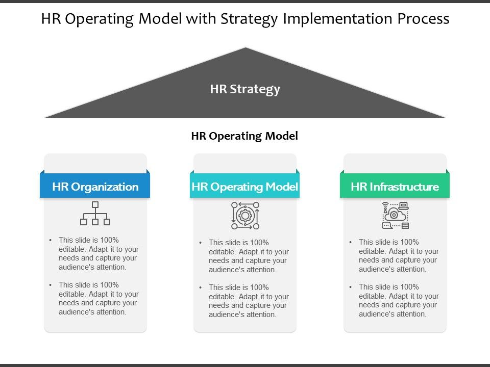 HR Operating Model With Strategy Implementation Process
