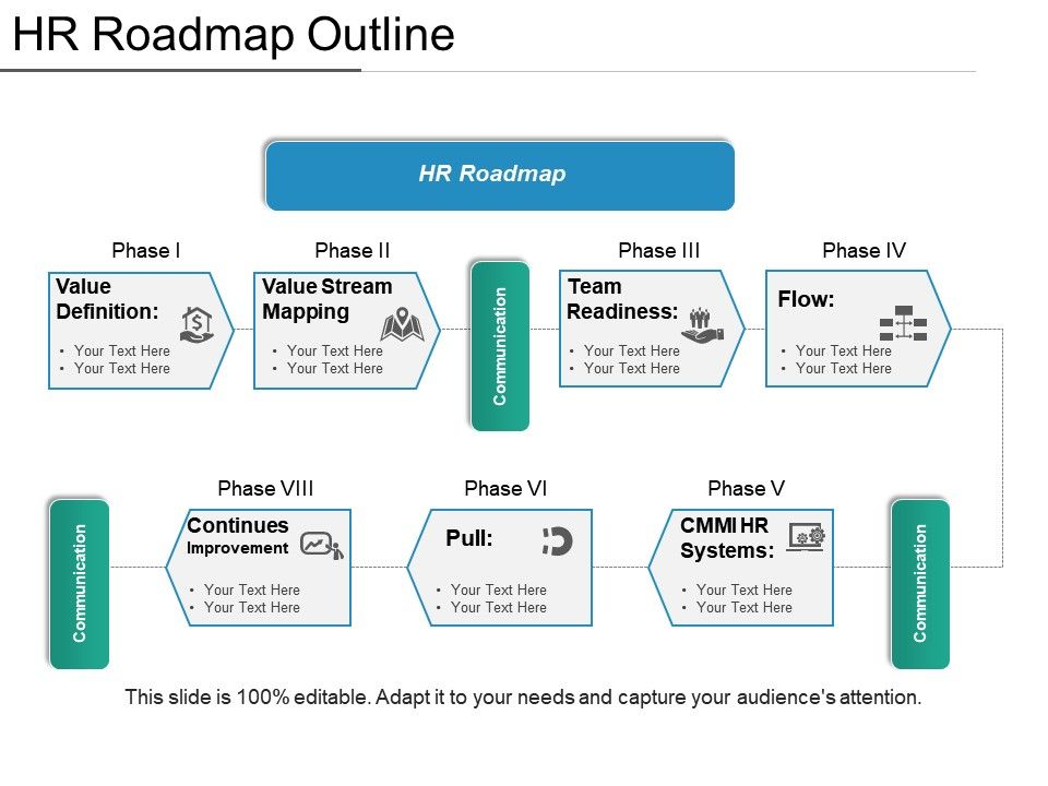 hr roadmap outline presentation examples templates powerpoint