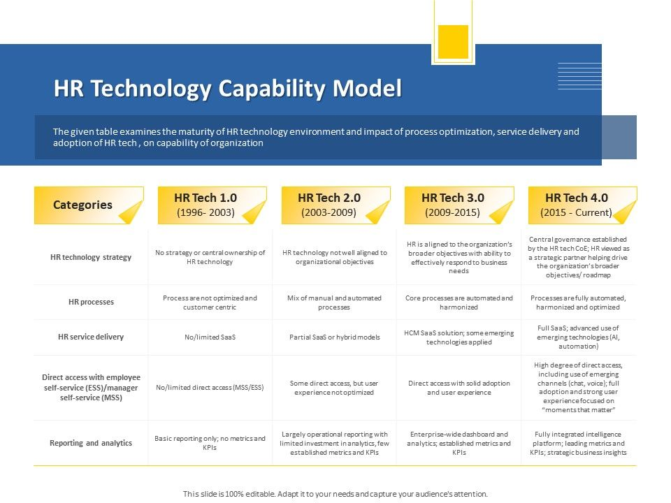 HR Technology Capability Model With Ability Ppt Powerpoint Presentation Summary Show