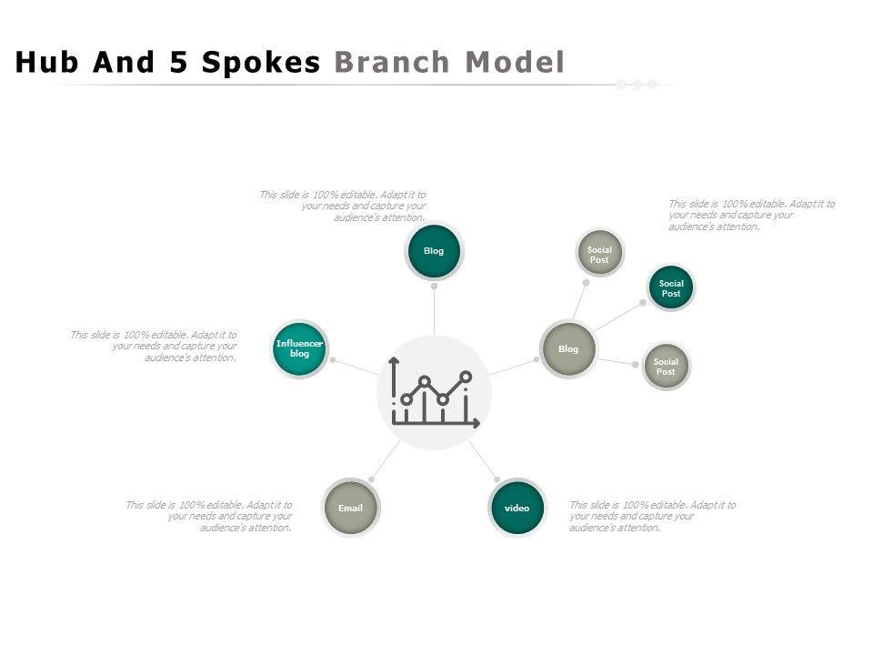Hub And 5 Spokes Branch Model
