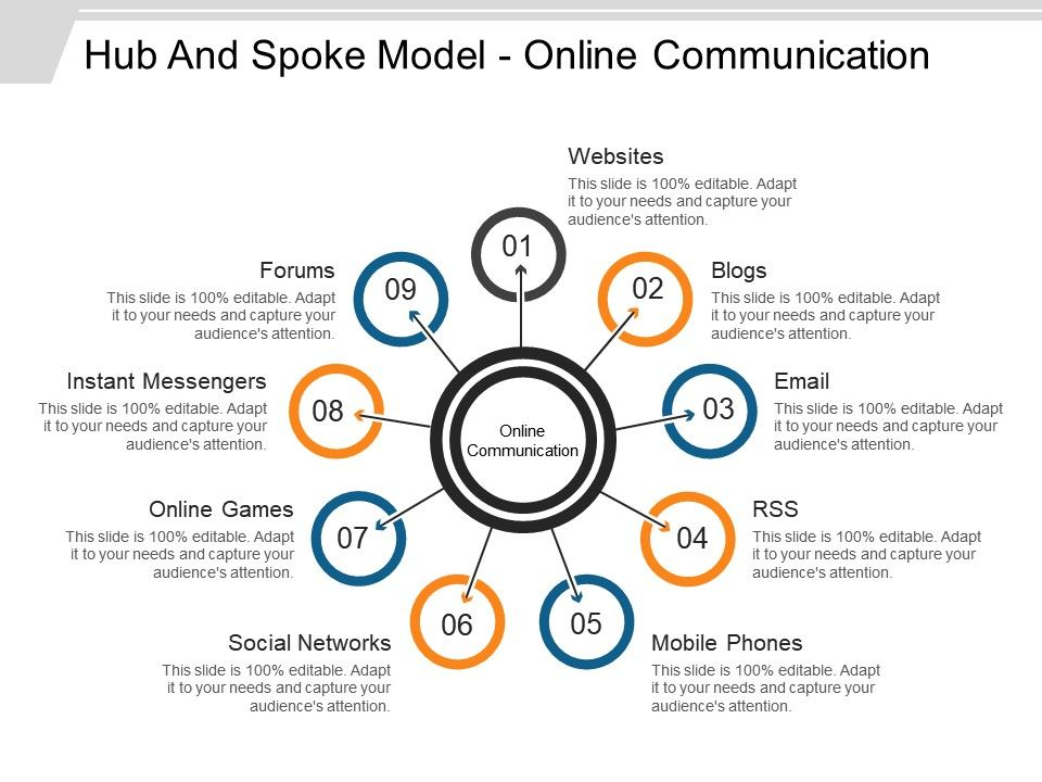 Hub And Spoke Model Online Communication Ppt Infographics | PowerPoint  Presentation Images | Templates PPT Slide | Templates for Presentation