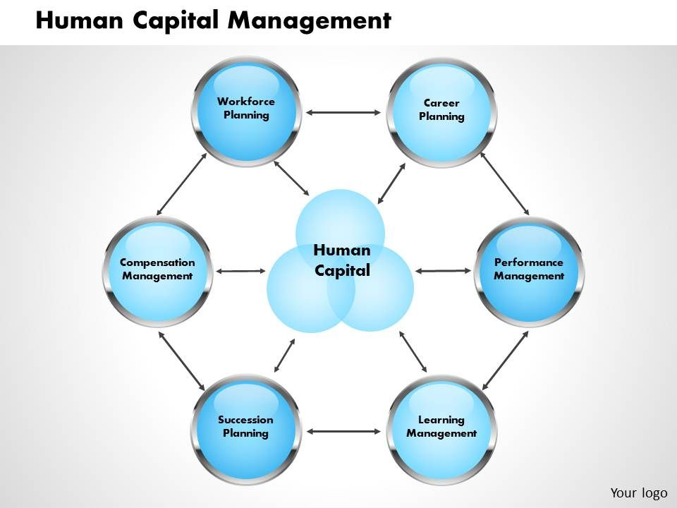 Human capital management powerpoint presentation slide for Human capital strategic plan template