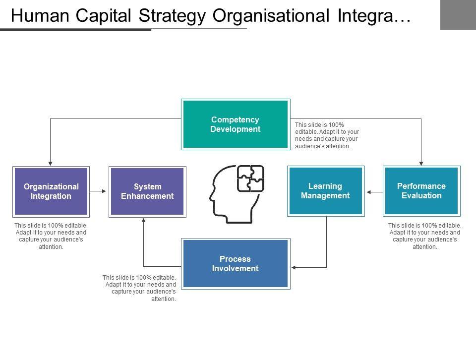 human_capital_strategy_organisational_integration_process_involvement_Slide01