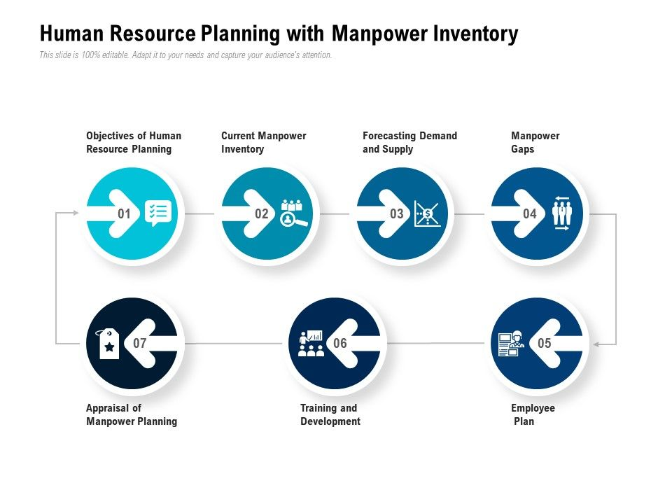Human Resource Planning With Manpower Inventory