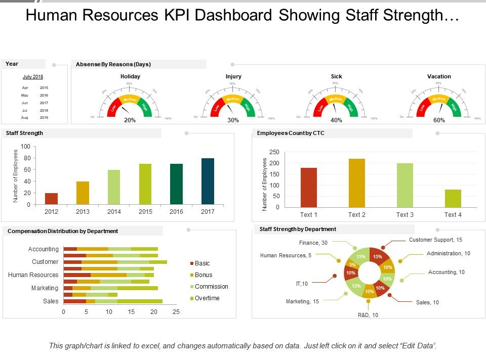 human_resources_kpi_dashboard_showing_staff_strength_compensation_distribution_Slide01