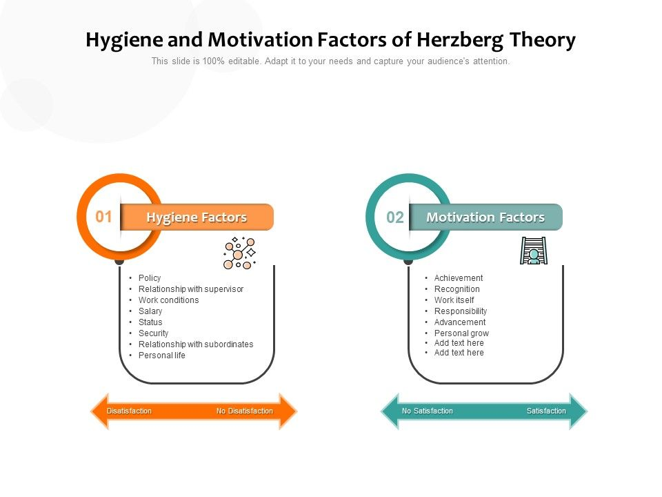 Hygiene And Motivation Factors Of Herzberg Theory