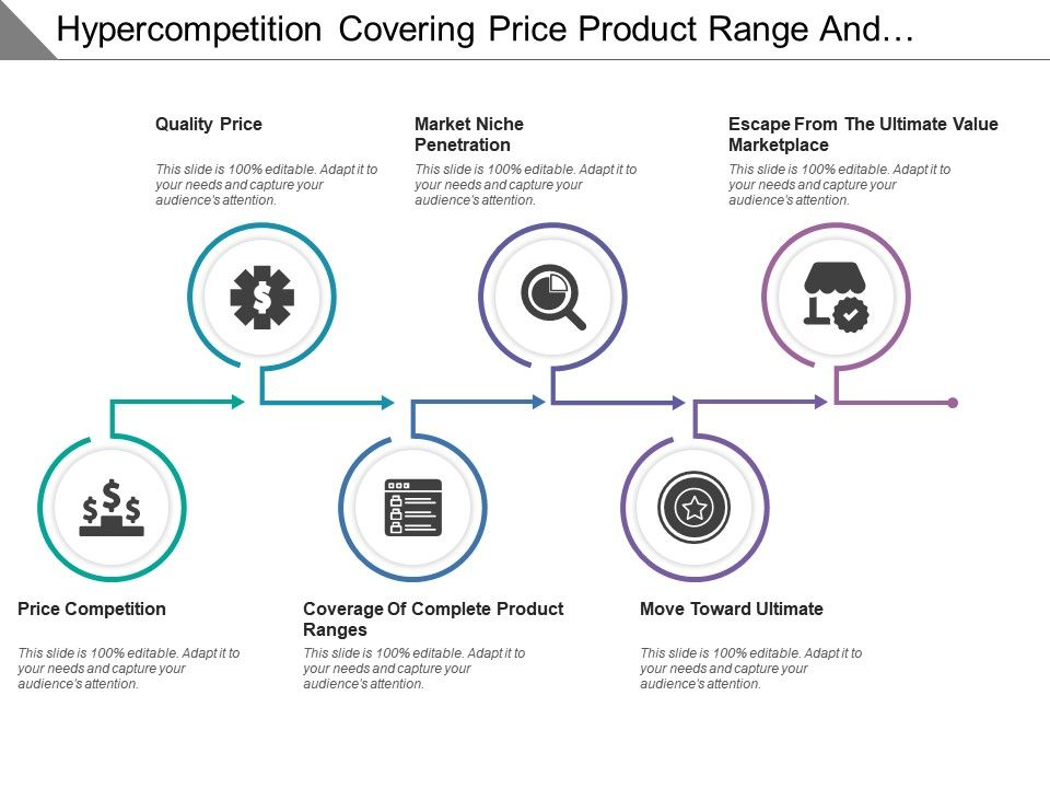 hyper_competition_covering_price_product_range_and_move_towards_ultimate_Slide01