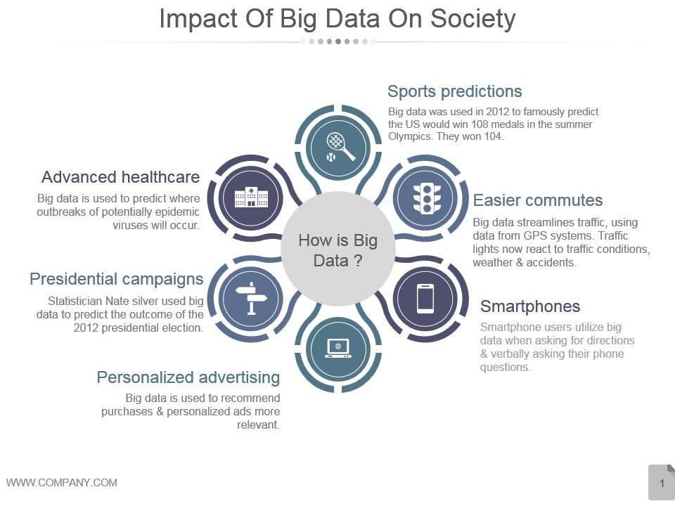 Impact Of Big Data On Society Powerpoint Slide Themes