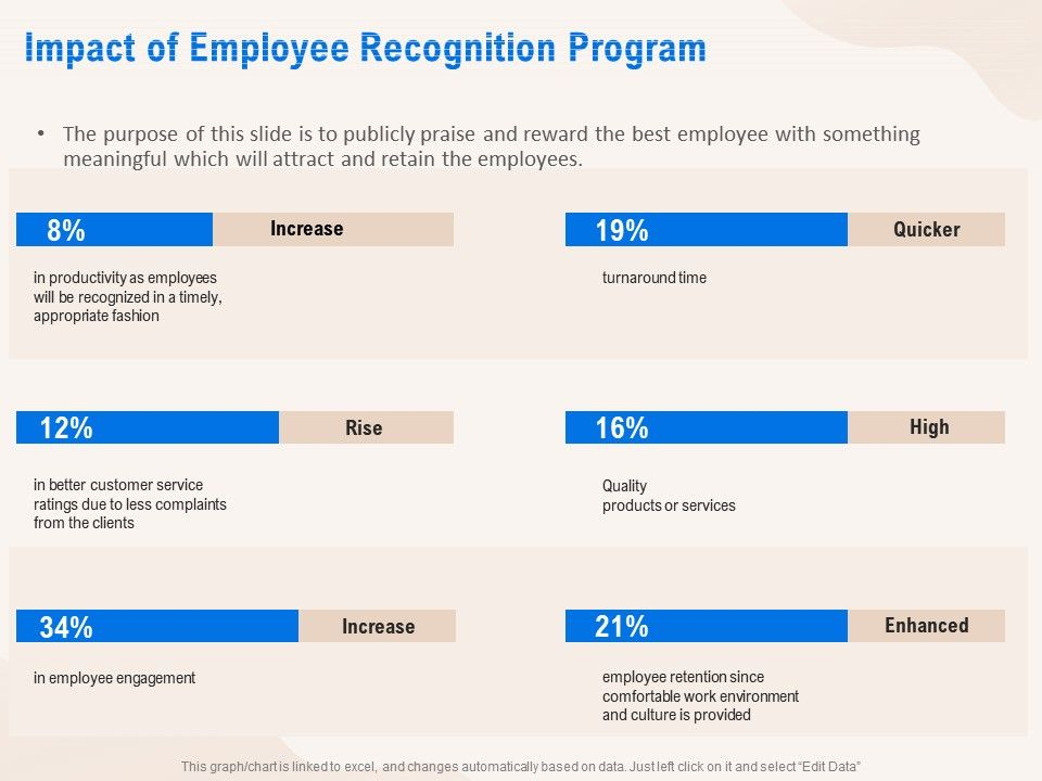 Impact Of Employee Recognition Program Products Ppt Powerpoint Presentation Pictures Grid