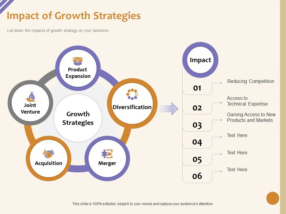 Impact Of Growth Strategies Joint Venture Ppt Powerpoint Presentation Pictures