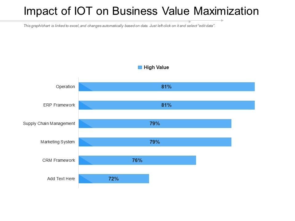 Impact Of Iot On Business Value Maximization Presentation Graphics Presentation Powerpoint Example Slide Templates