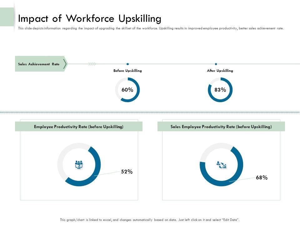 Impact Of Workforce Upskilling Ppt Demonstration