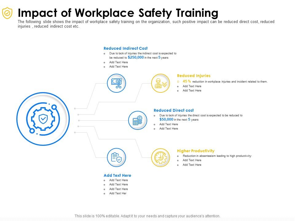 Impact Of Workplace Safety Training Productivity Ppt Powerpoint Presentation Gallery Deck
