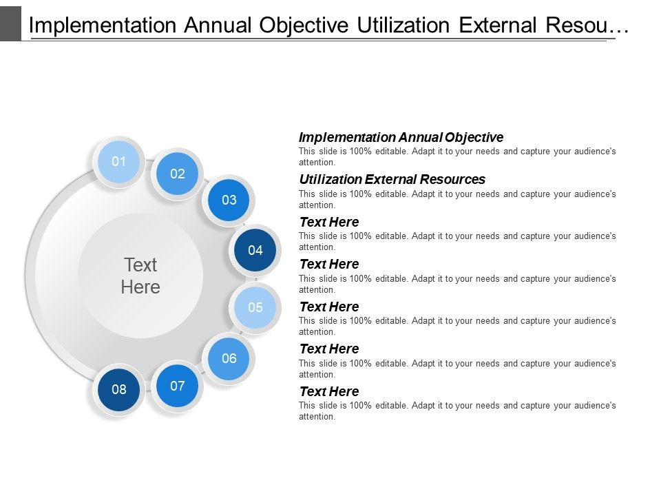implementation annual objective utilization external resources