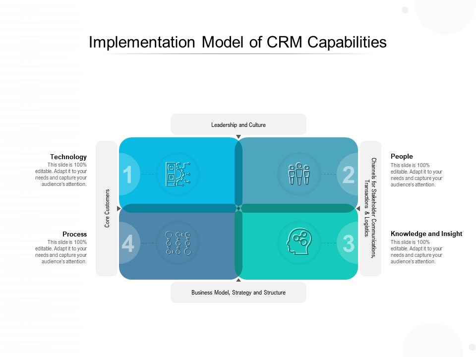 Implementation Model Of CRM Capabilities
