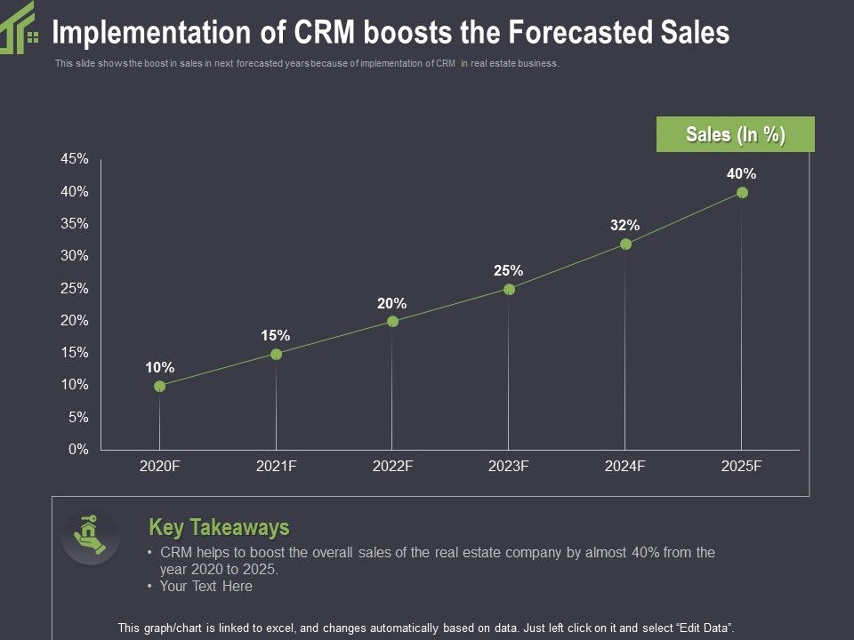Implementation Of CRM Boosts The Forecasted Sales Real Ppt Powerpoint Model Files