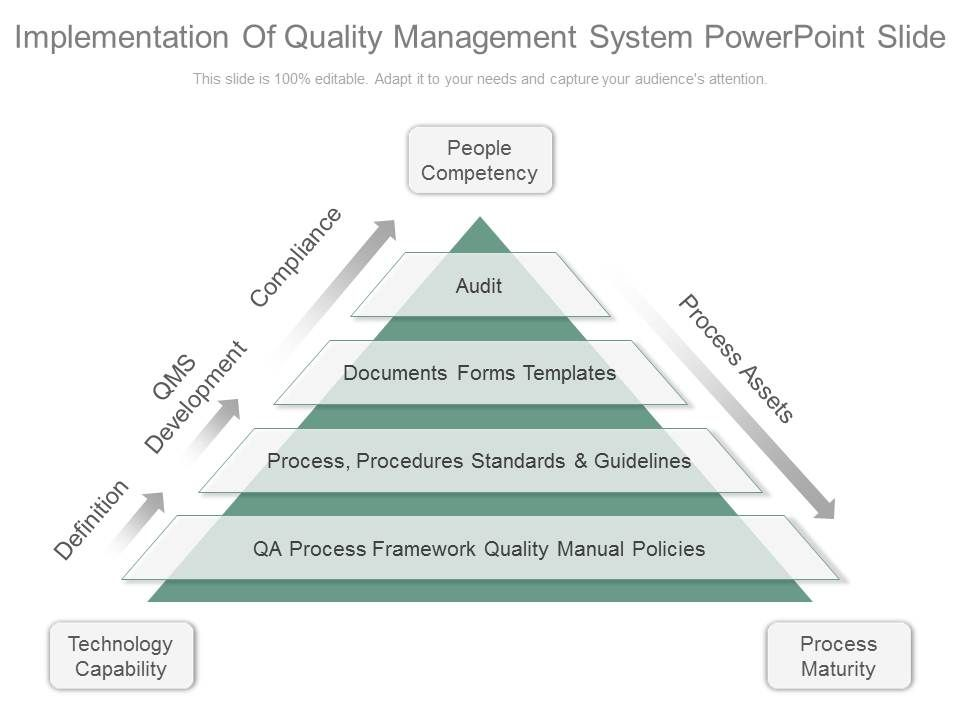 implementation of quality management system thesis Implementation of total quality management an empirical study of chinese manufacturing firms the studies described in this thesis were performed at the faculty of management and 737 quality system improvement 143 738.