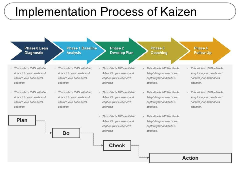implementation_process_of_kaizen_Slide01