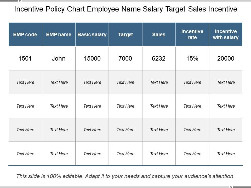 incentive policy chart employee name salary target sales incentive