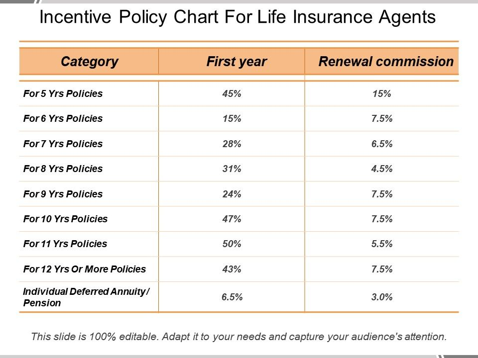 incentive_policy_chart_for_life_insurance_agents_Slide01