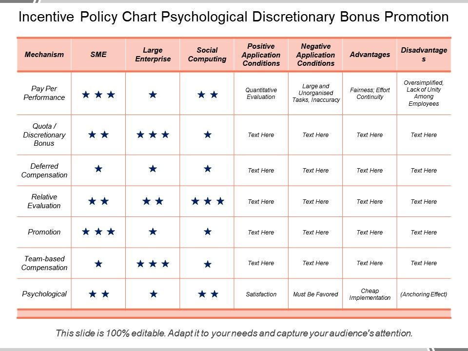 incentive_policy_chart_psychological_discretionary_bonus_promotion_slide01 incentive_policy_chart_psychological_discretionary_bonus_promotion_slide02