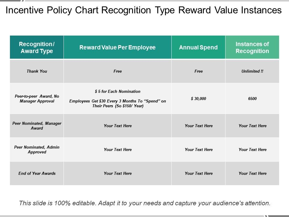 incentive_policy_chart_recognition_type_reward_value_instances_slide01 incentive_policy_chart_recognition_type_reward_value_instances_slide02