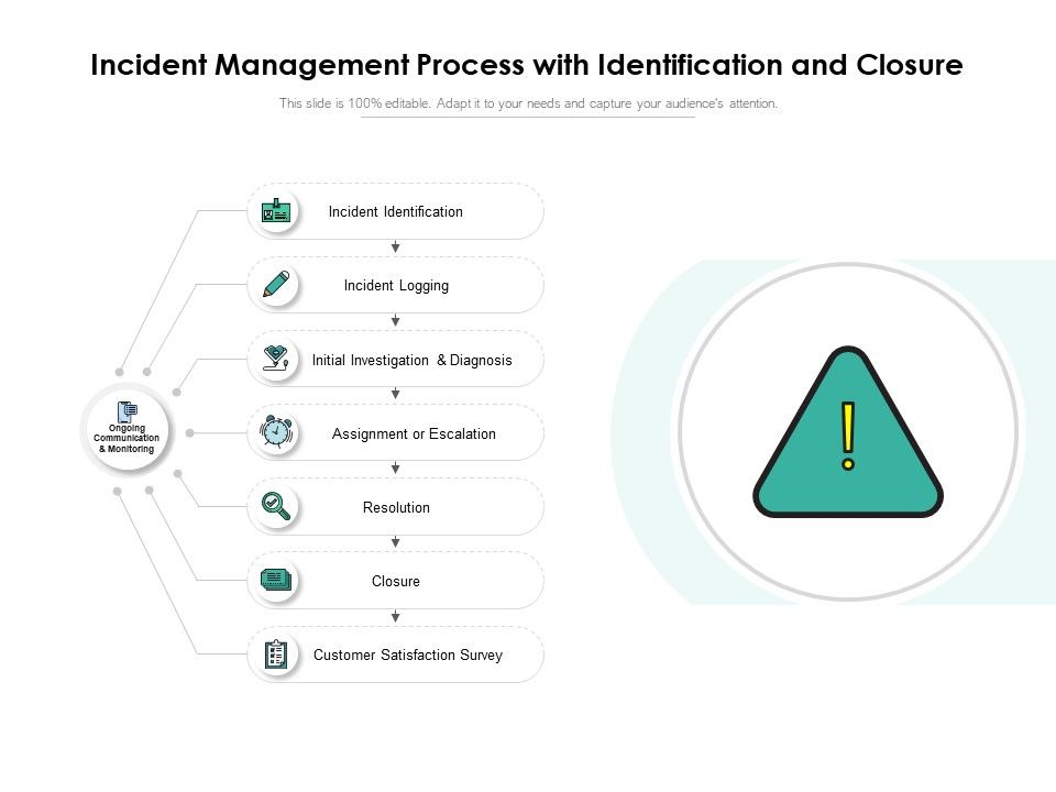Incident Management Process With Identification And Closure