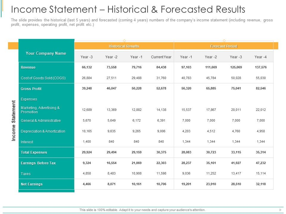 Income Statement Historical And Forecasted Results Ppt Powerpoint Presentation Outline Shapes