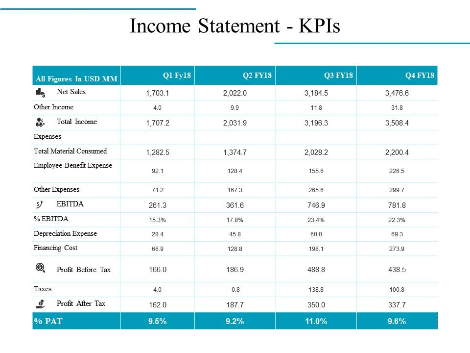 Income Statement Kpis Ppt Infographic Template