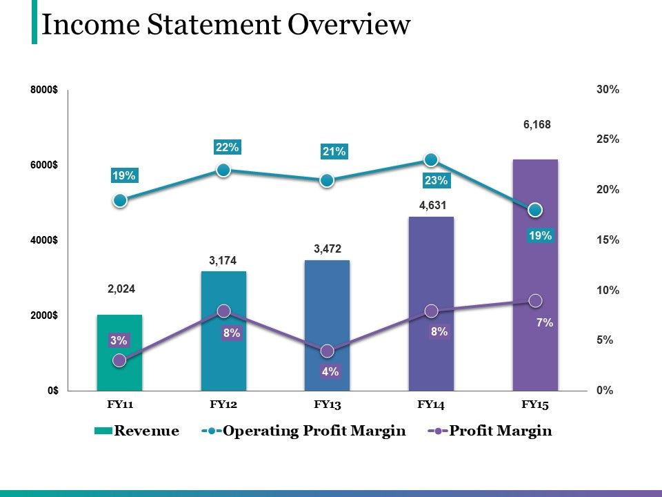 Income Statement Overview Good Ppt Example Powerpoint